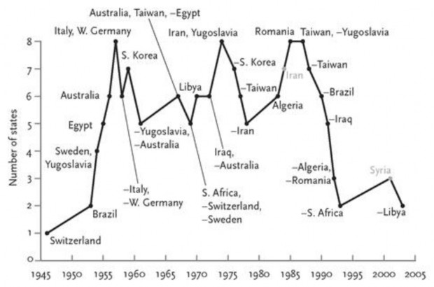 Nonnuclear States that Started and Stopped Exploring Nuclear Weapons, 1945–2010 - Pinker0