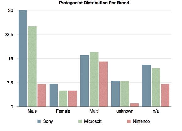 E3 2014, protagonist gender distribution per brand