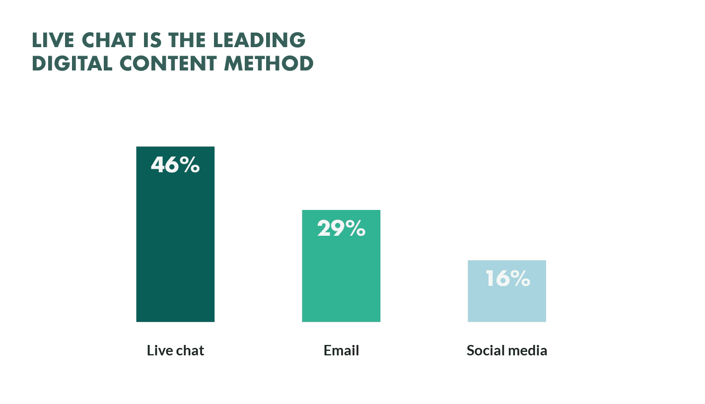 Chart that illustrates consumers preferring digital chat over email and social media