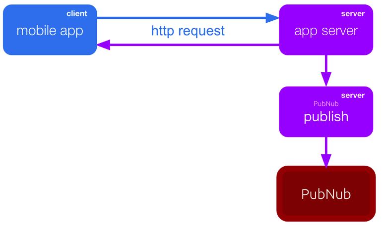 Inefficient Client-Server Passthrough Publish