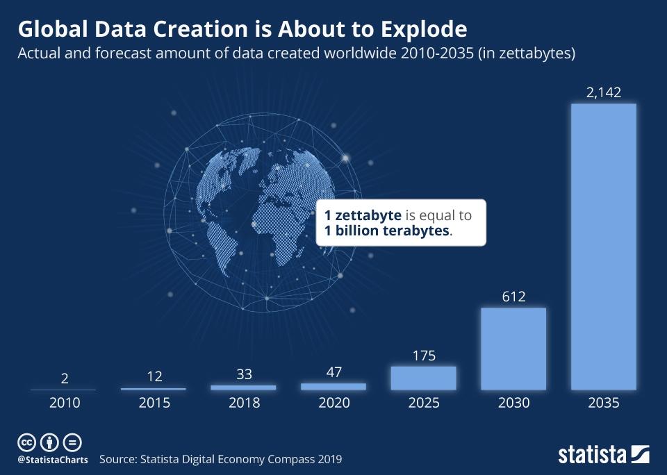 Global data creation.