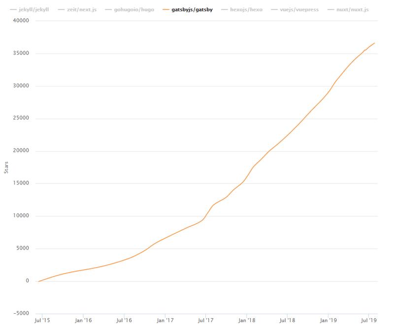 growth of GatsbyJS has on GitHub from przemeknowak.com