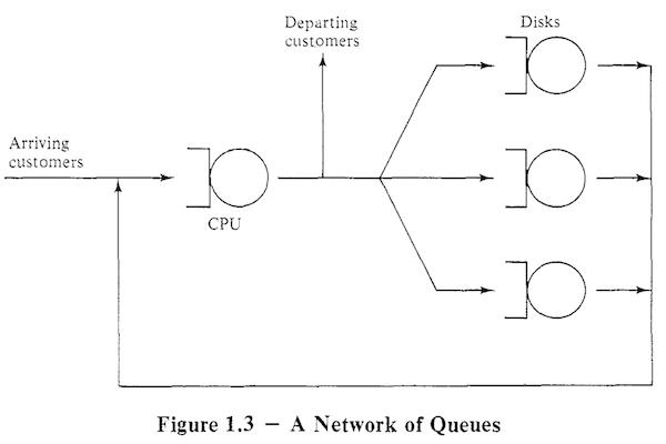 A Network of Queues