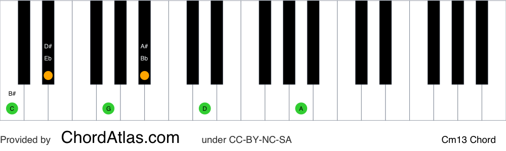 Piano chord chart for the C minor thirteenth chord (Cm13). The notes C, Eb, G, Bb, D and A are highlighted.