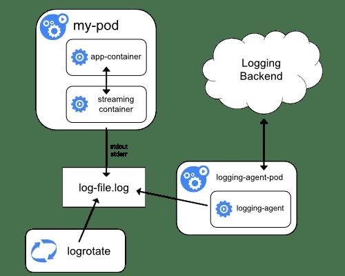 Monitoring và Logging