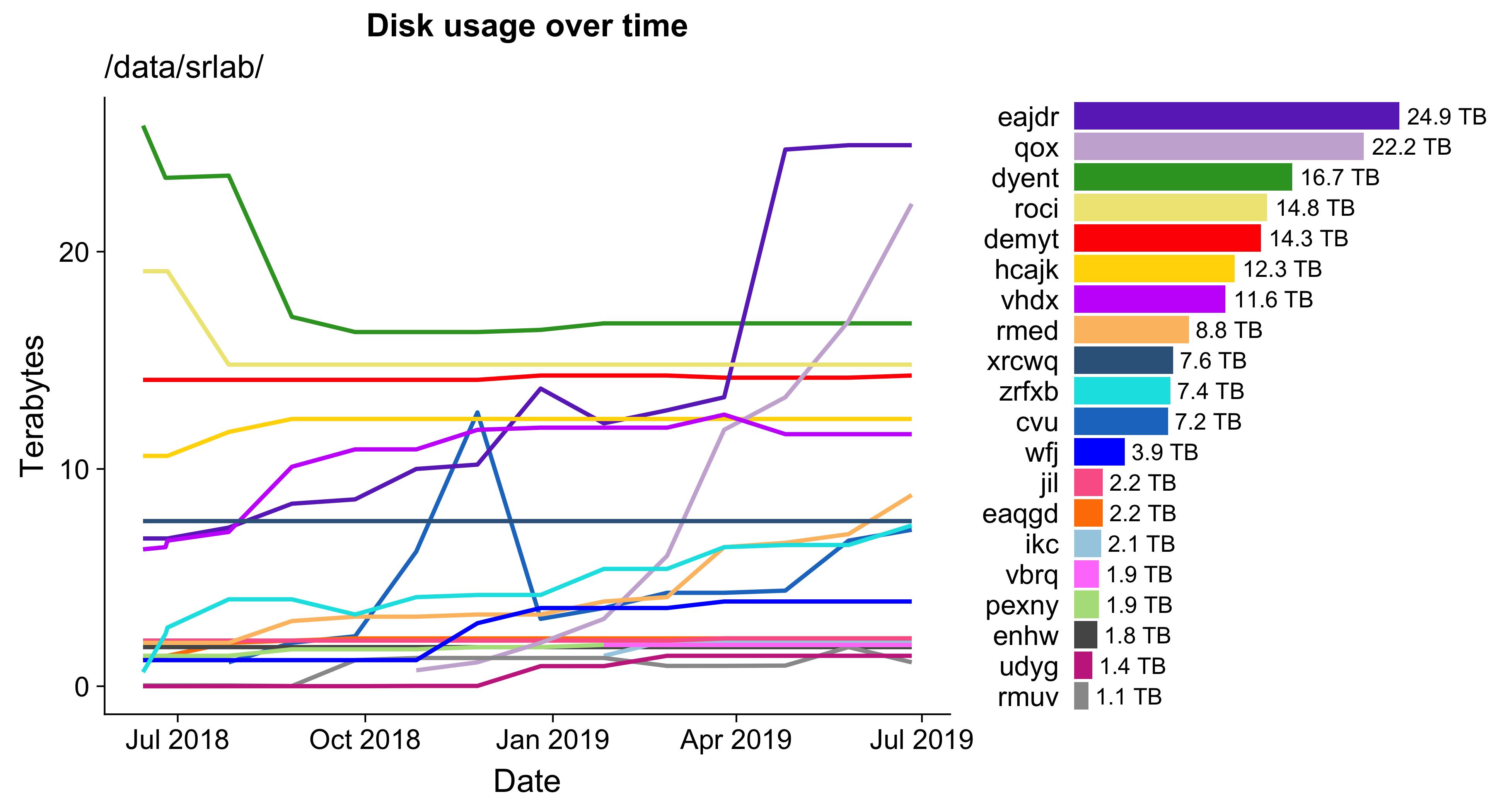 Disk usage on a Partners server
