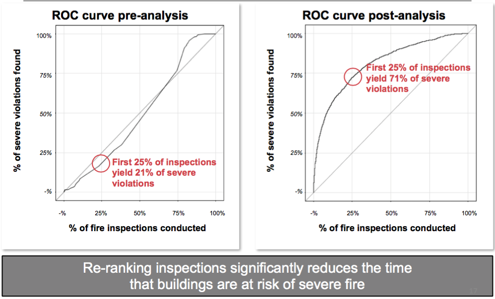 ROC curve pre and post analysis, showing the percent of severe violations found plotted against the percent of fire inspections conducted