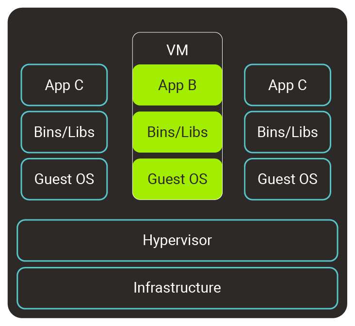 Diagram 1 – The framework behind running VMs