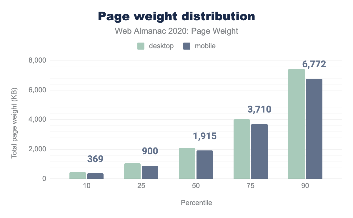 page weight distribution bar chart