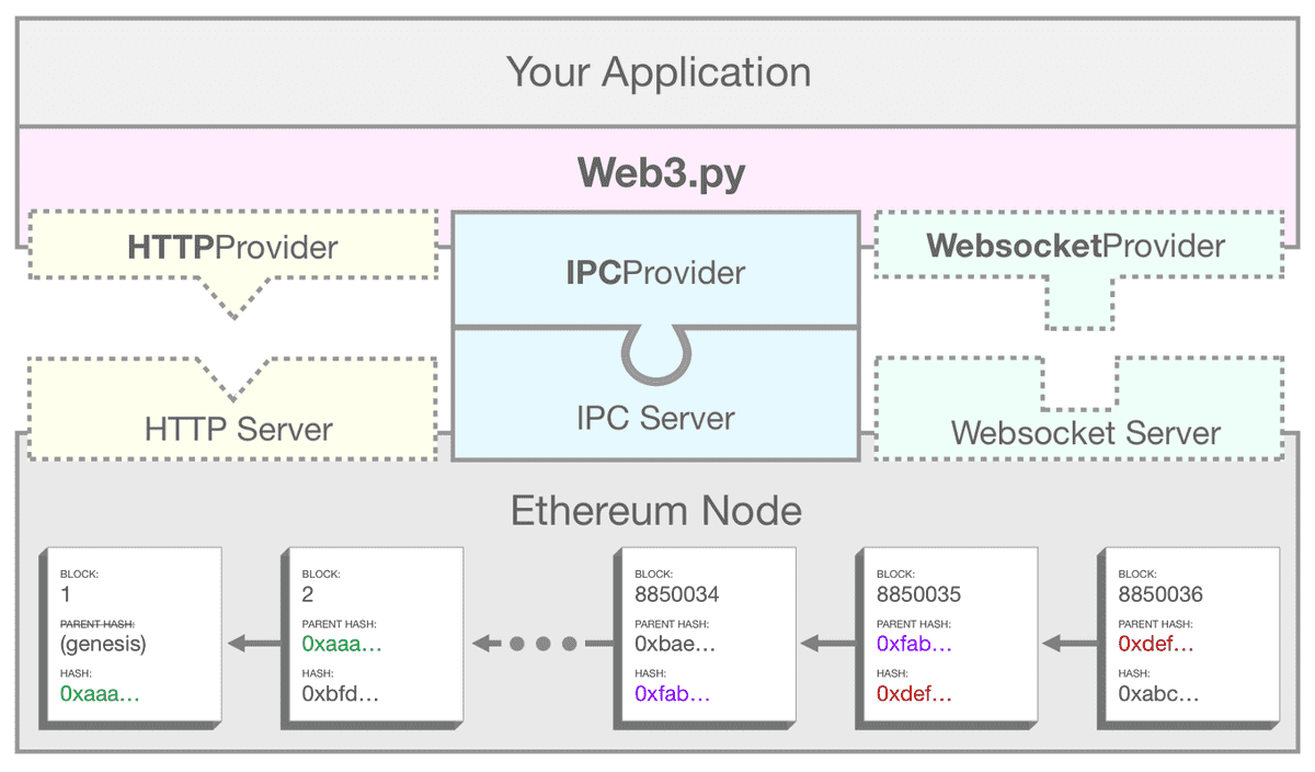 A diagram showing how web3.py uses IPC to connect your applicaction to an Ethereum node