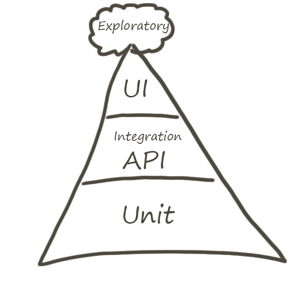 My Agile Test Pyramid