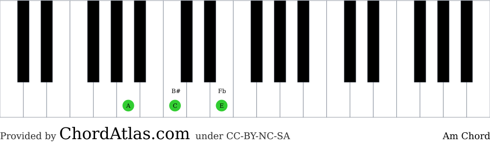 Piano chord chart for the A minor chord (Am). The notes A, C and E are highlighted.