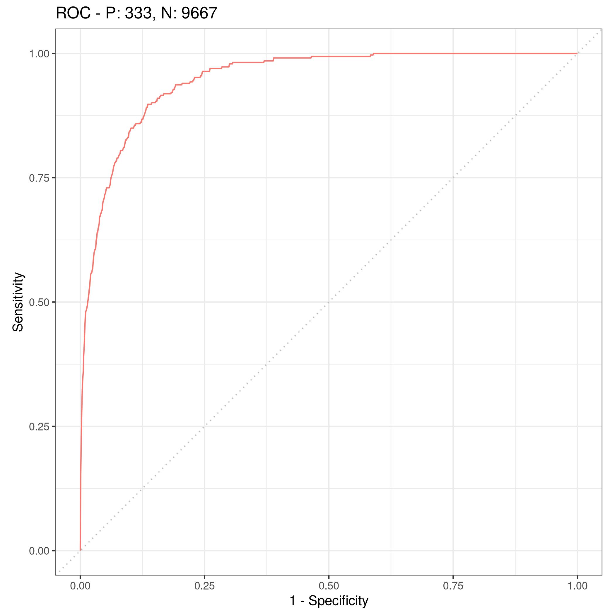 Figure 4: ROC curve