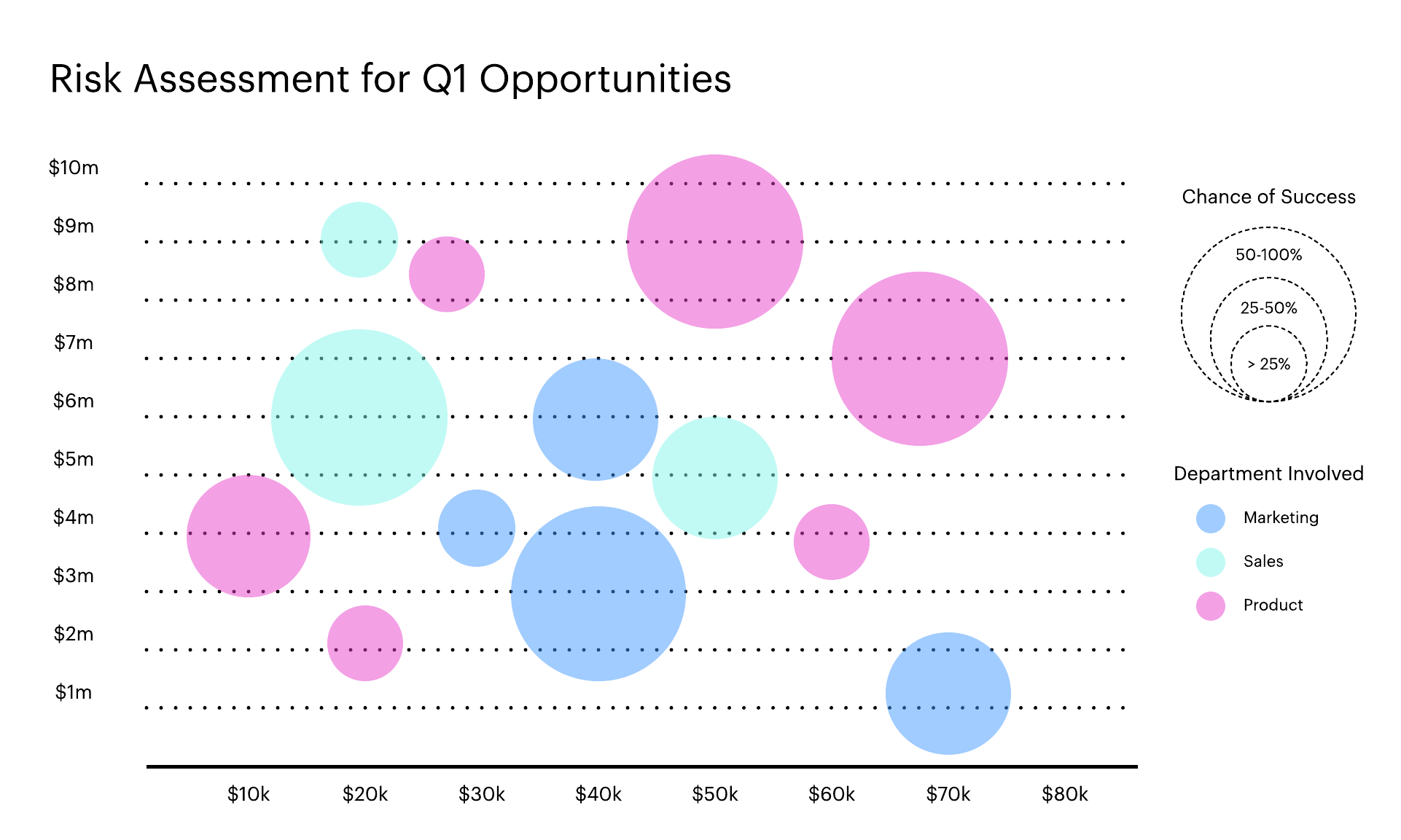 A bubble chart showing risk assessment business data for Q1. A bubble chart is a three-variable variant on the scatterplot