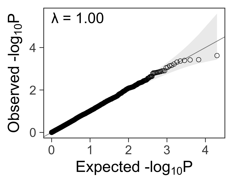 plot of chunk qqplot-with-lambda