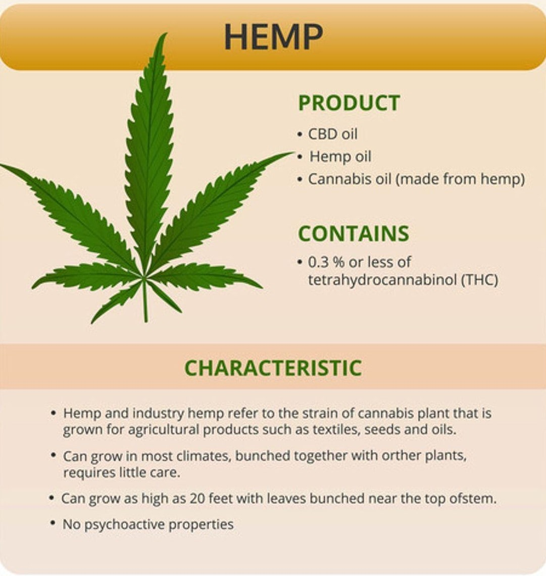 Information on Hemp