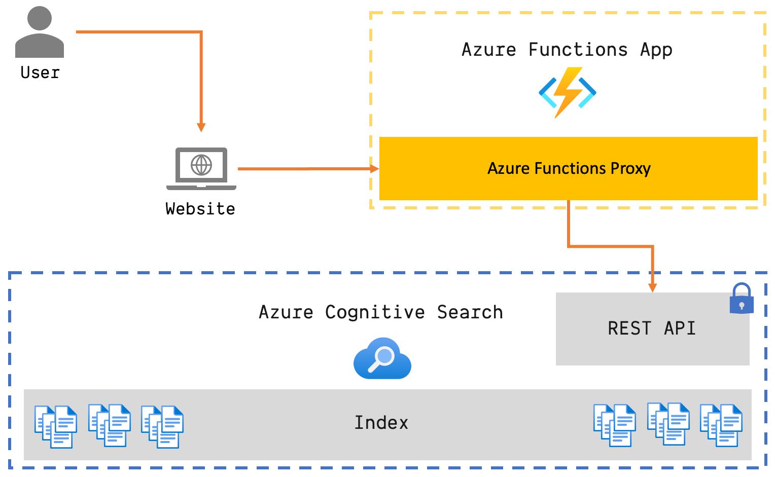 Azure Cognitive Search Architectural Blueprint