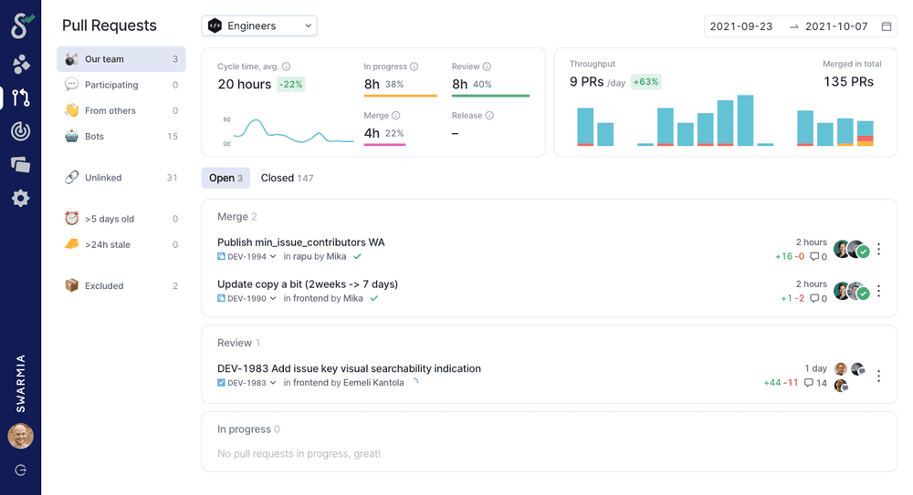 Swarmia's pull request view showing open PRs as well as key metrics like cycle and review time