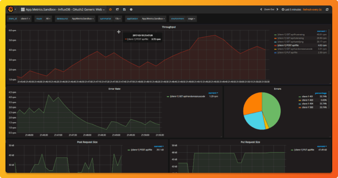 Grafana charts for visualization of App Metrics