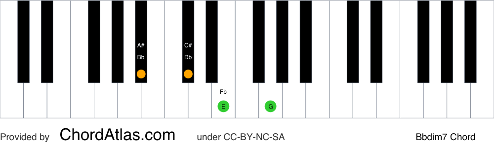 Piano chord chart for the B flat diminished seventh chord (Bbdim7). The notes Bb, Db, Fb and Abb are highlighted.