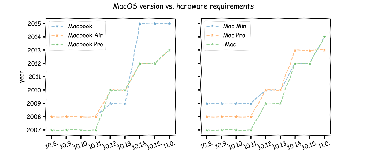 MacOS hardware requirement vs version