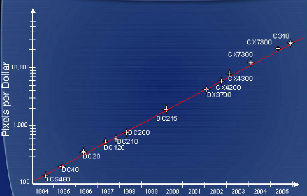 Exponential growth of Pixels per Dollar (1994-2005) - Wikipedia
