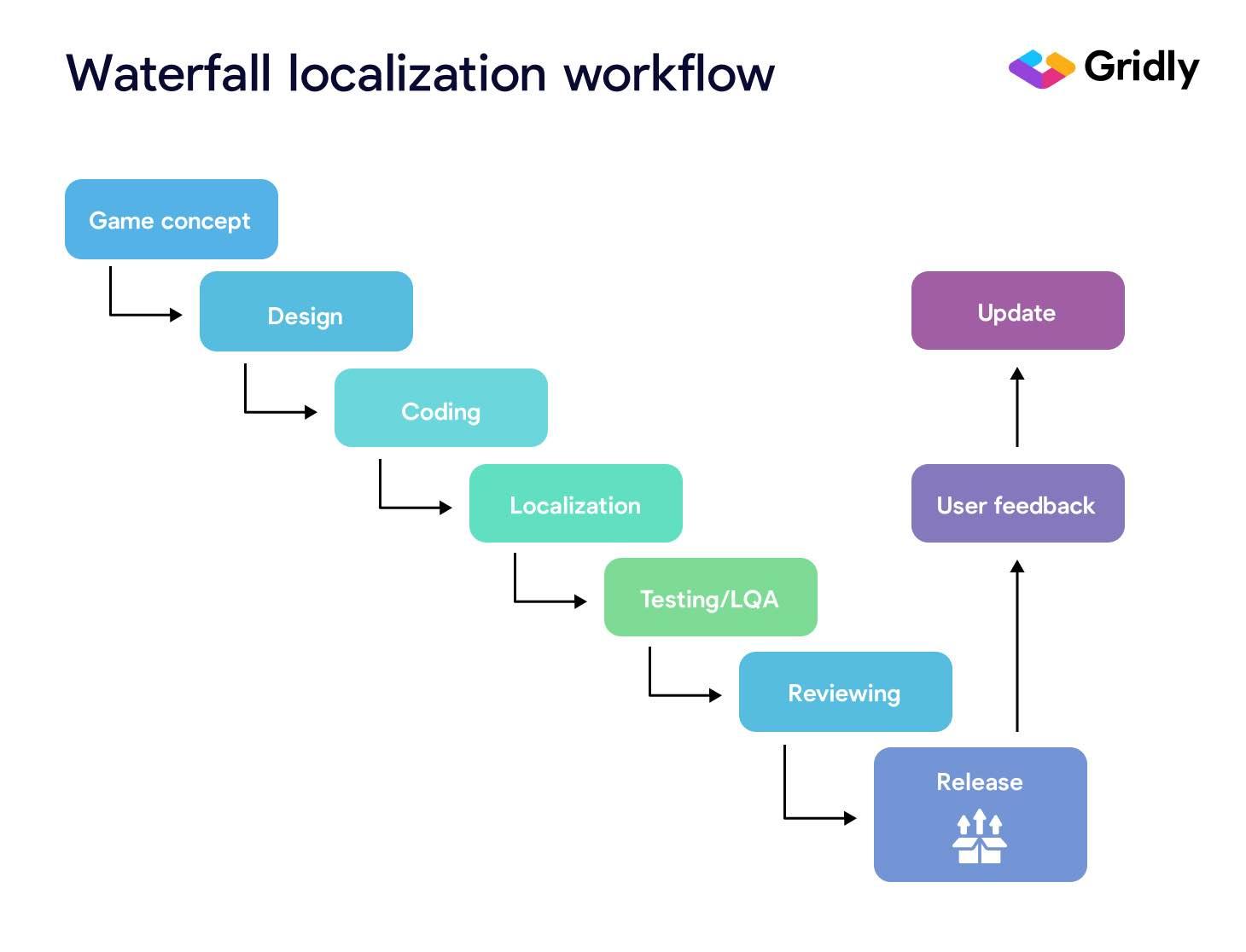 Waterfall localization process explanation