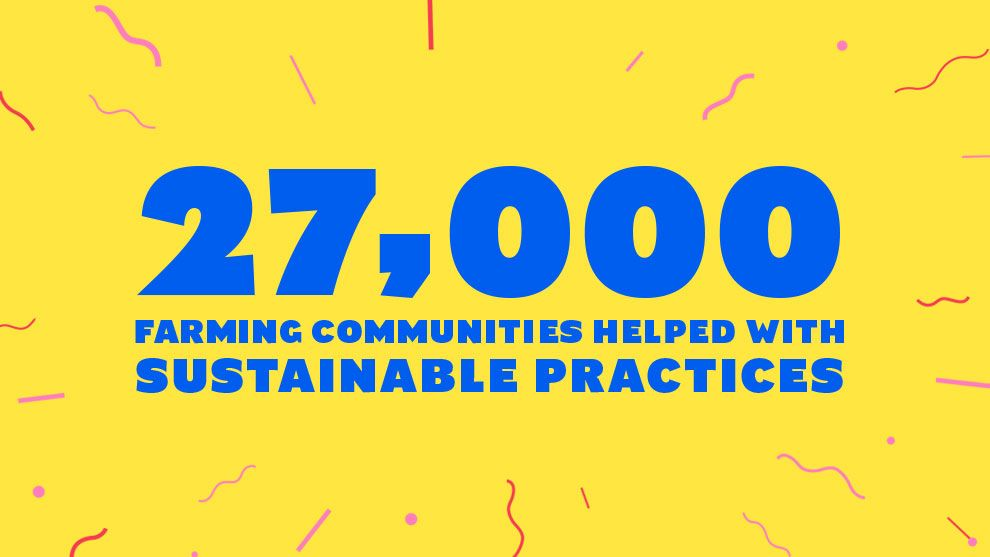 27000 farming communities helped with sustainable practices