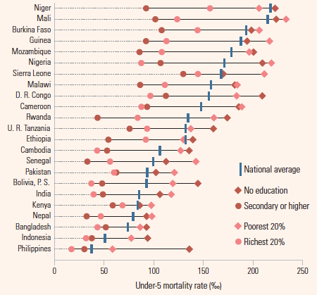 Under-5 mortality rate, by mother's education and wealth, selected countries, 2003—2009 – UNESCO (2011)