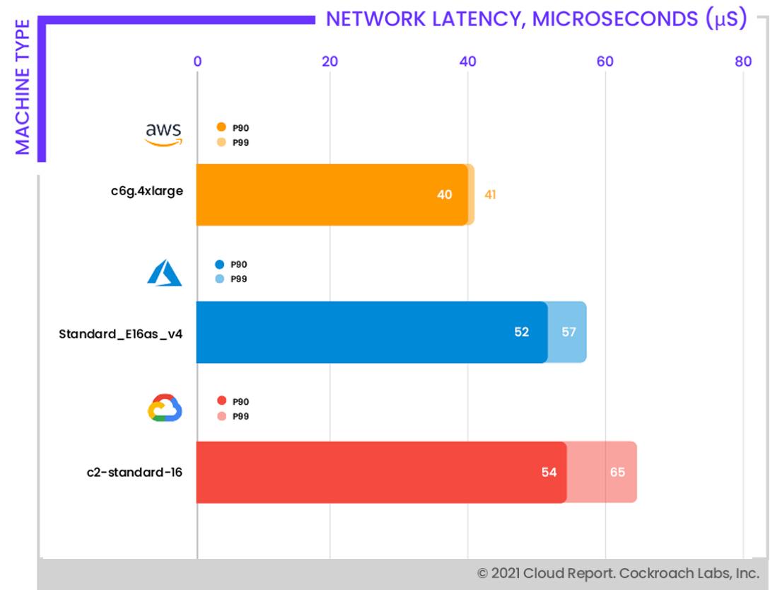 Network latencies
