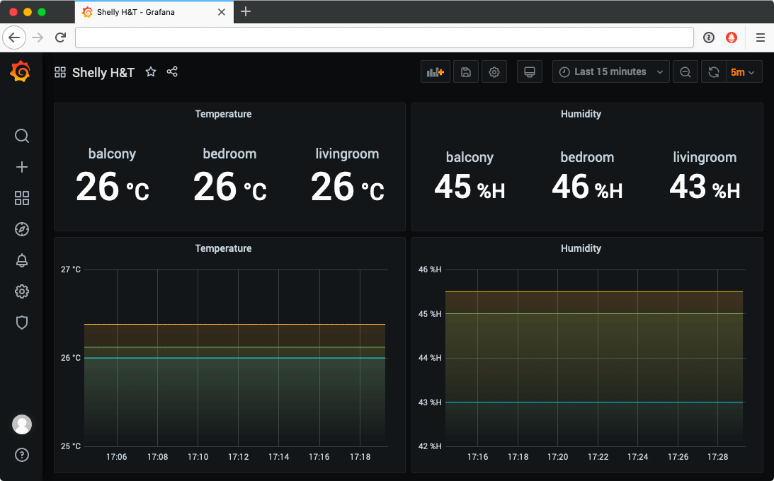 Grafana dashboard showing temperature and humidity collected from the sensors