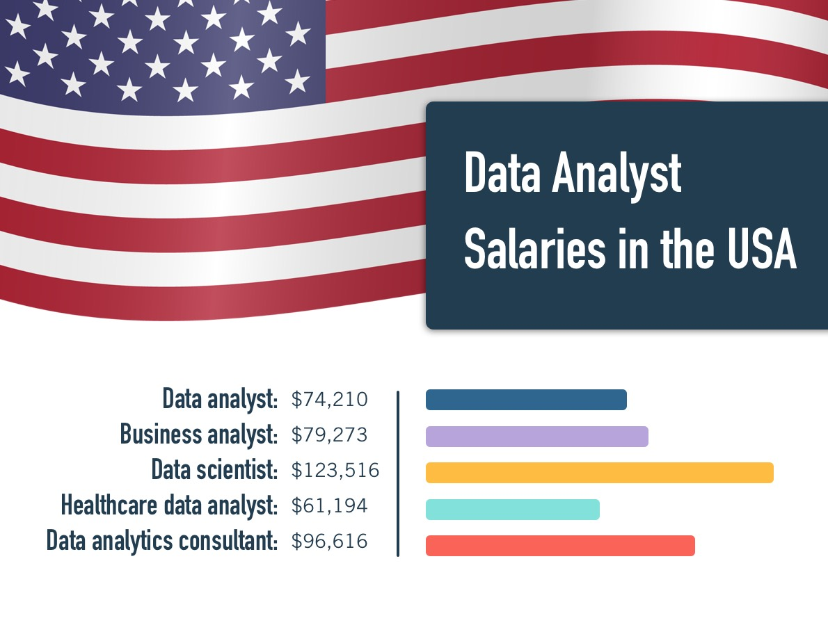 Data analytics job titles and salaries in the USA