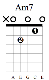 Am7 Chord on Guitar