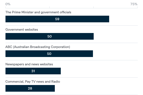 Sources of information during COVID-19 - Lowy Institute Poll 2020