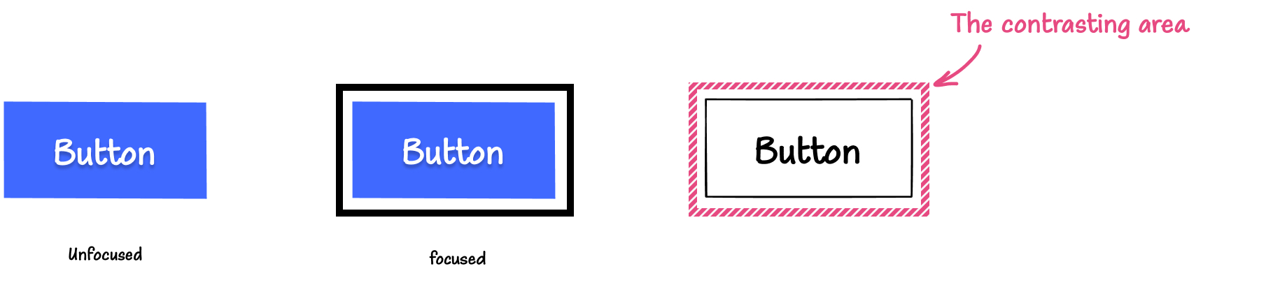 Illustration: On the left is a blue button with a white label in its default, unfocused state. In the middle is the blue button with a separated thick black outline. On the right, is a button with the same outline but with a pattern applied to it, indicating that this patterned area is the contrasting area.