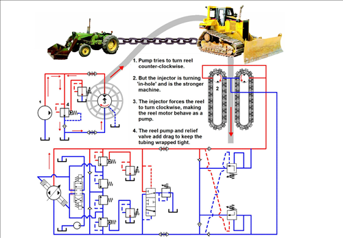 Hydraulic System Maintenance & Troubleshooting for Coiled