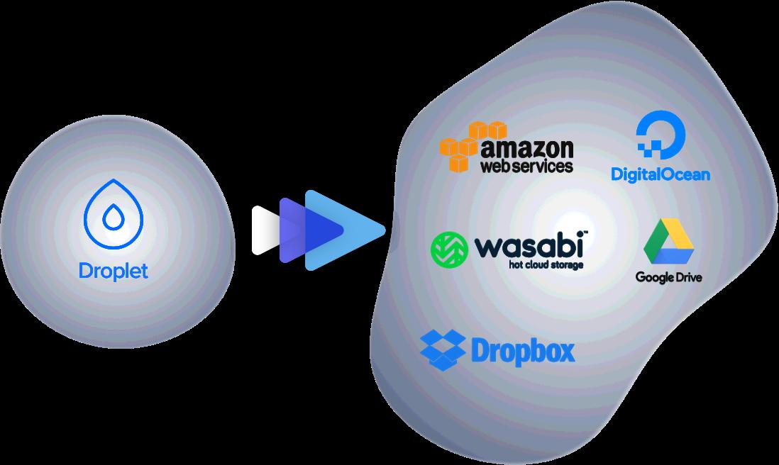 digitalocean backups storage