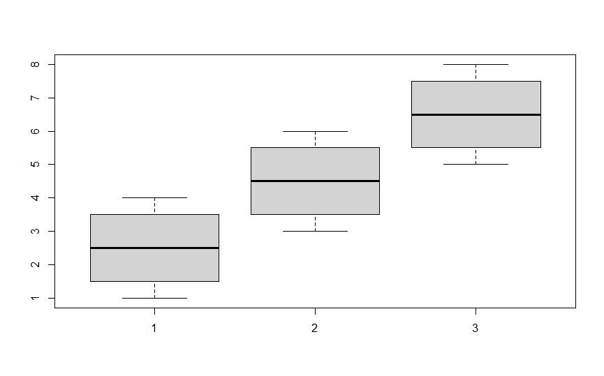 Simple Boxplot in R
