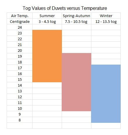 Togs and Temperature From: wikimedia.org