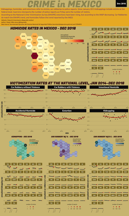 Dec 2016 Infographic of Crime in Mexico