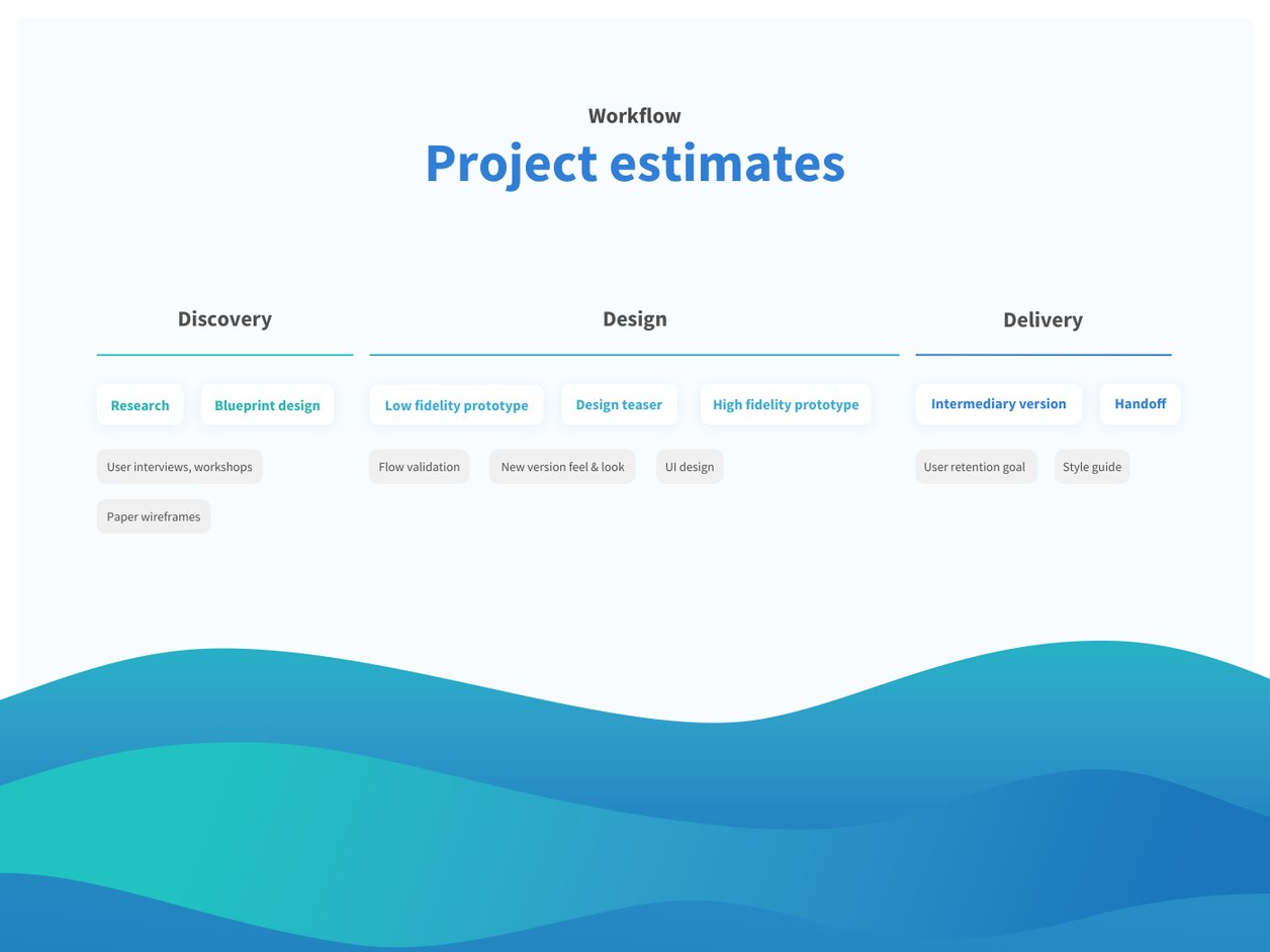Workflow and Timeline - UX Design | Tahometer