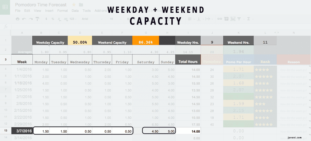 Pomodoro Forecasting Week Capacity