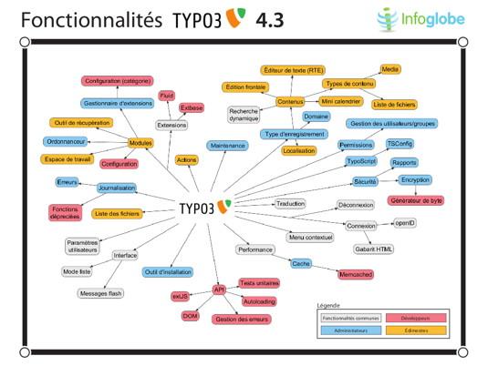 fonctionnalites-typo3-43