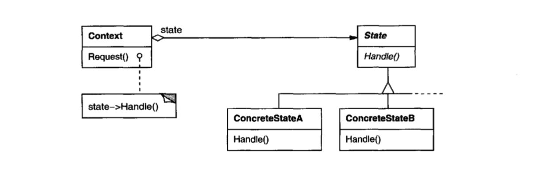 State Pattern Diagram