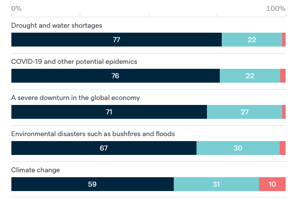 Threats to Australia's vital interests - Lowy Institute Poll 2020