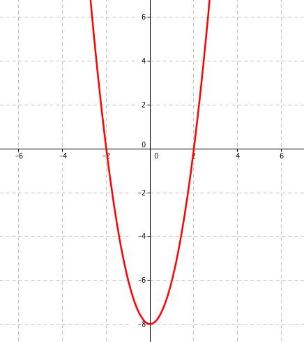 Grafické řešení rovnice 2x^2-8=0