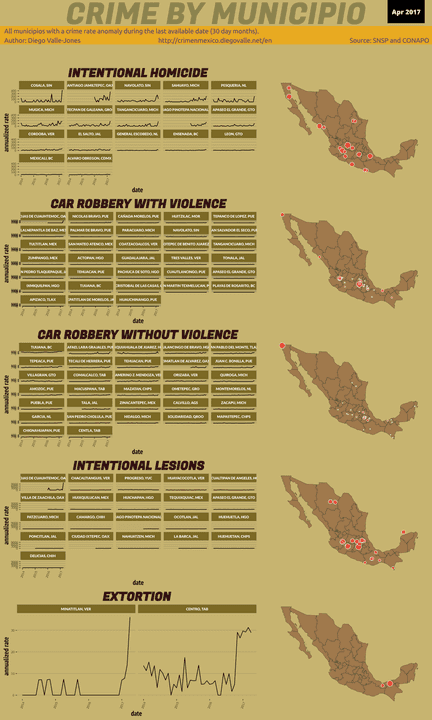 Apr 2017 Infographic of Crime in Mexico