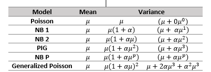 Figure 1 Models for count data: mean-variance relationships and its parameterisation