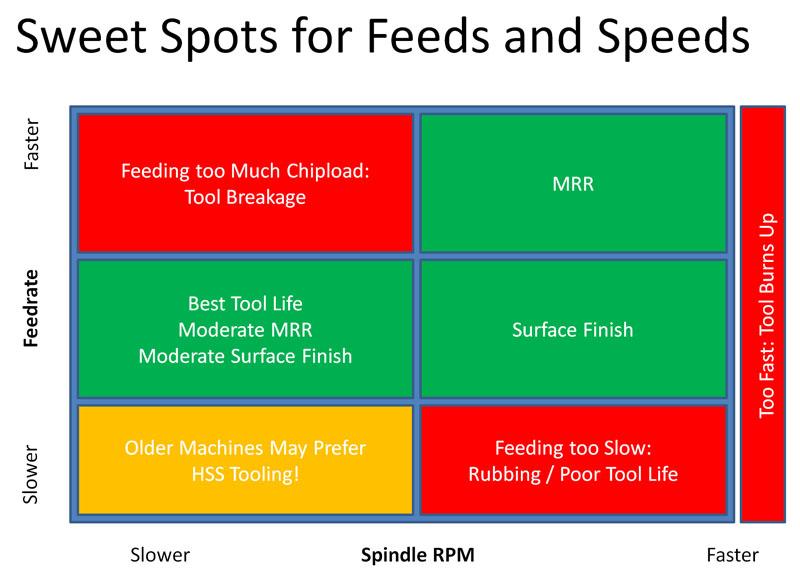 Feeds and Speeds Sweeet Spots