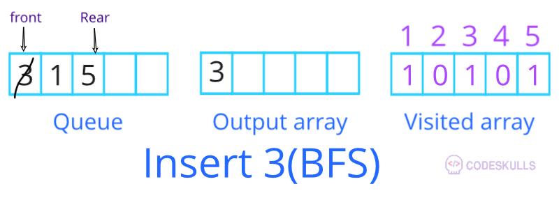 BFS traversal insert 3